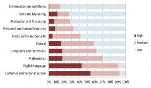 Connaissances les plus demandées sur le marché du travail